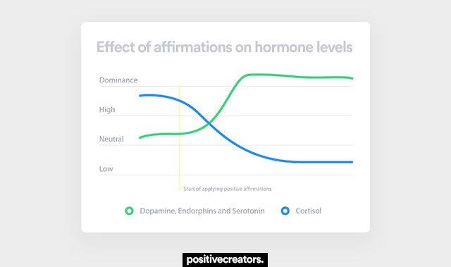 effect of positive affirmations on hormone levels
