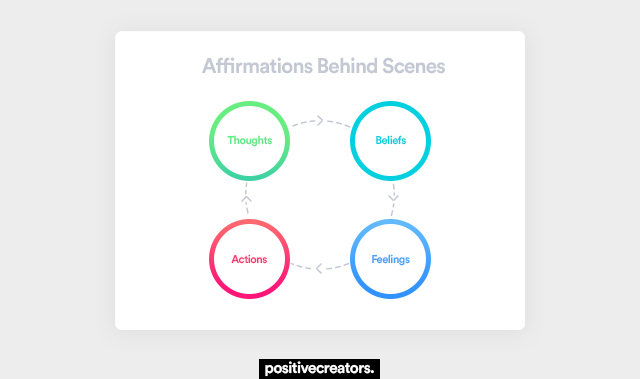 how positive affirmations work